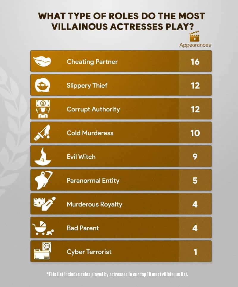 What Type Of Role Do The Most Villainous Actresses Play?