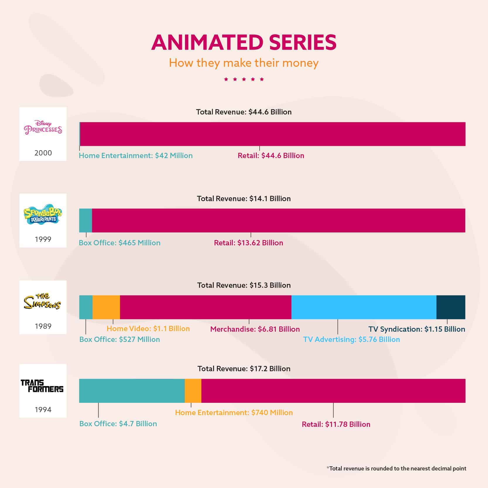 Animated Series – How They Make Their Money