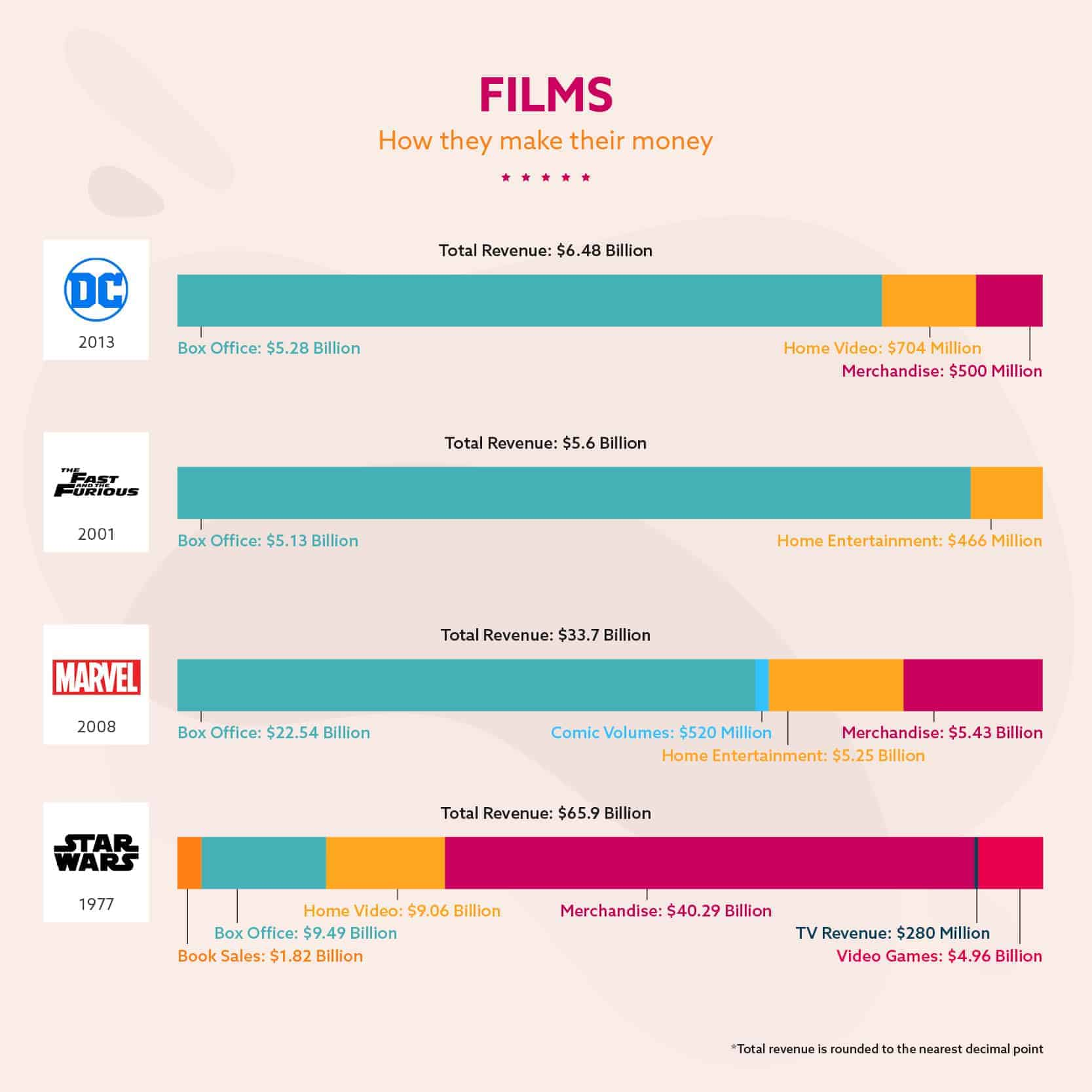 Films – How They Make Their Money