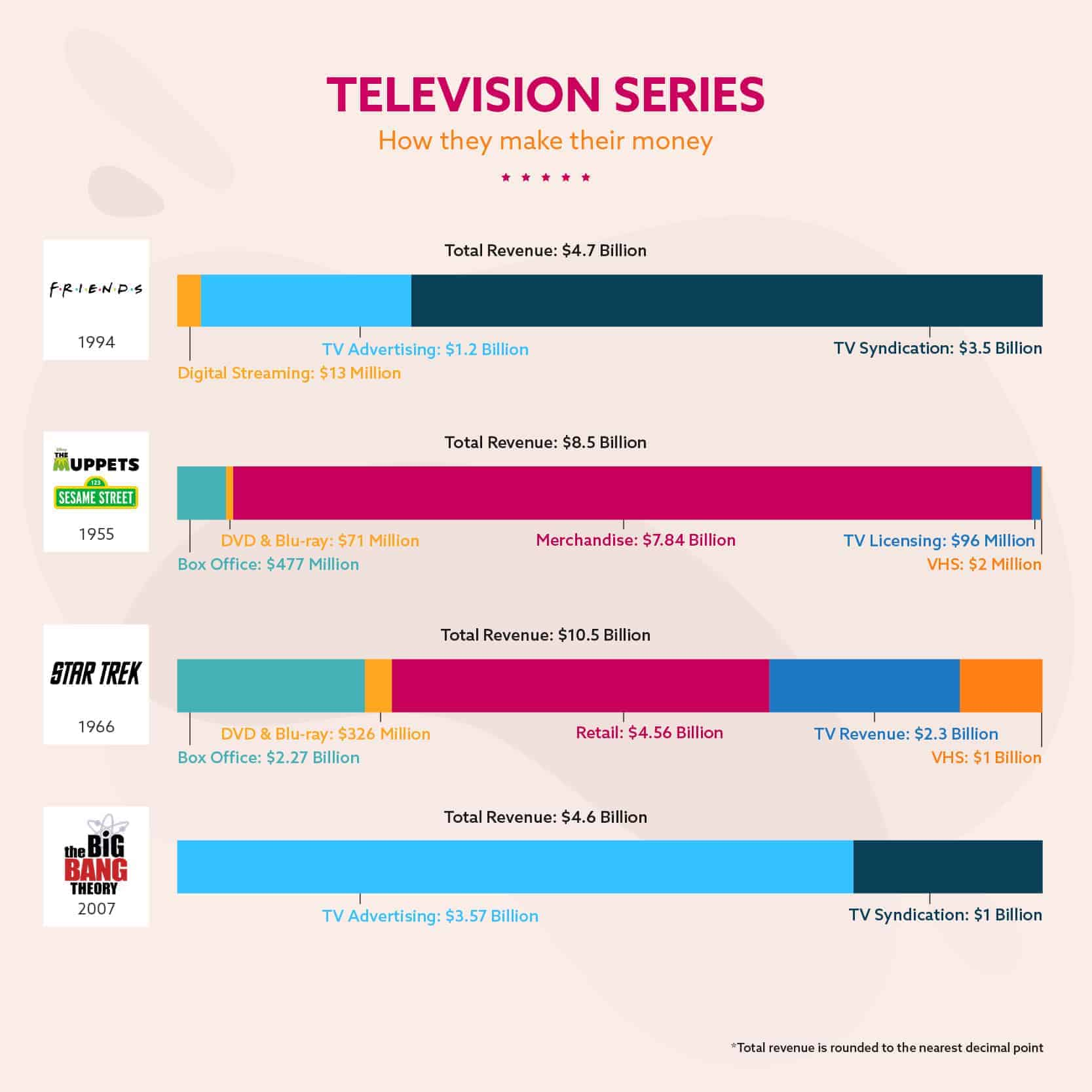 Television Series – How They Make Their Money