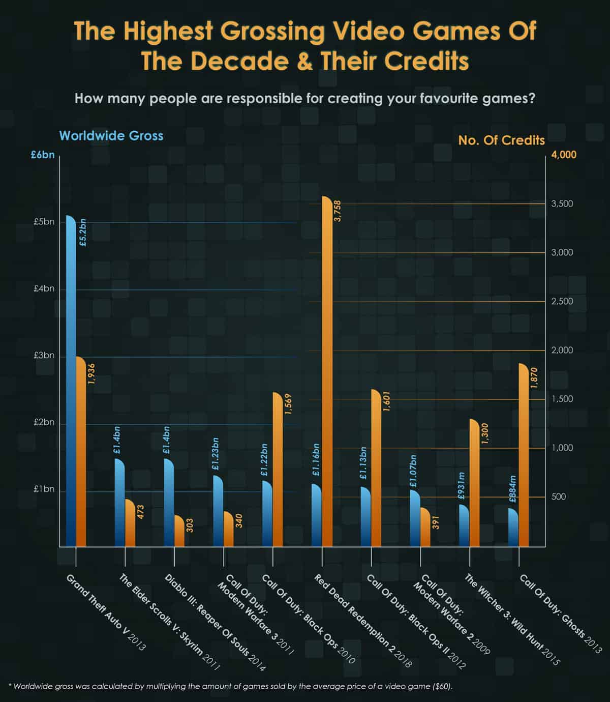 The Highest Grossing Video Games Of The Decade & Their Credits
