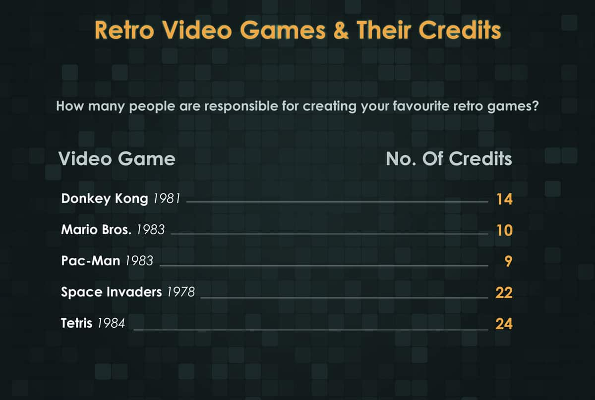 Retro Video Games & Their Credits
