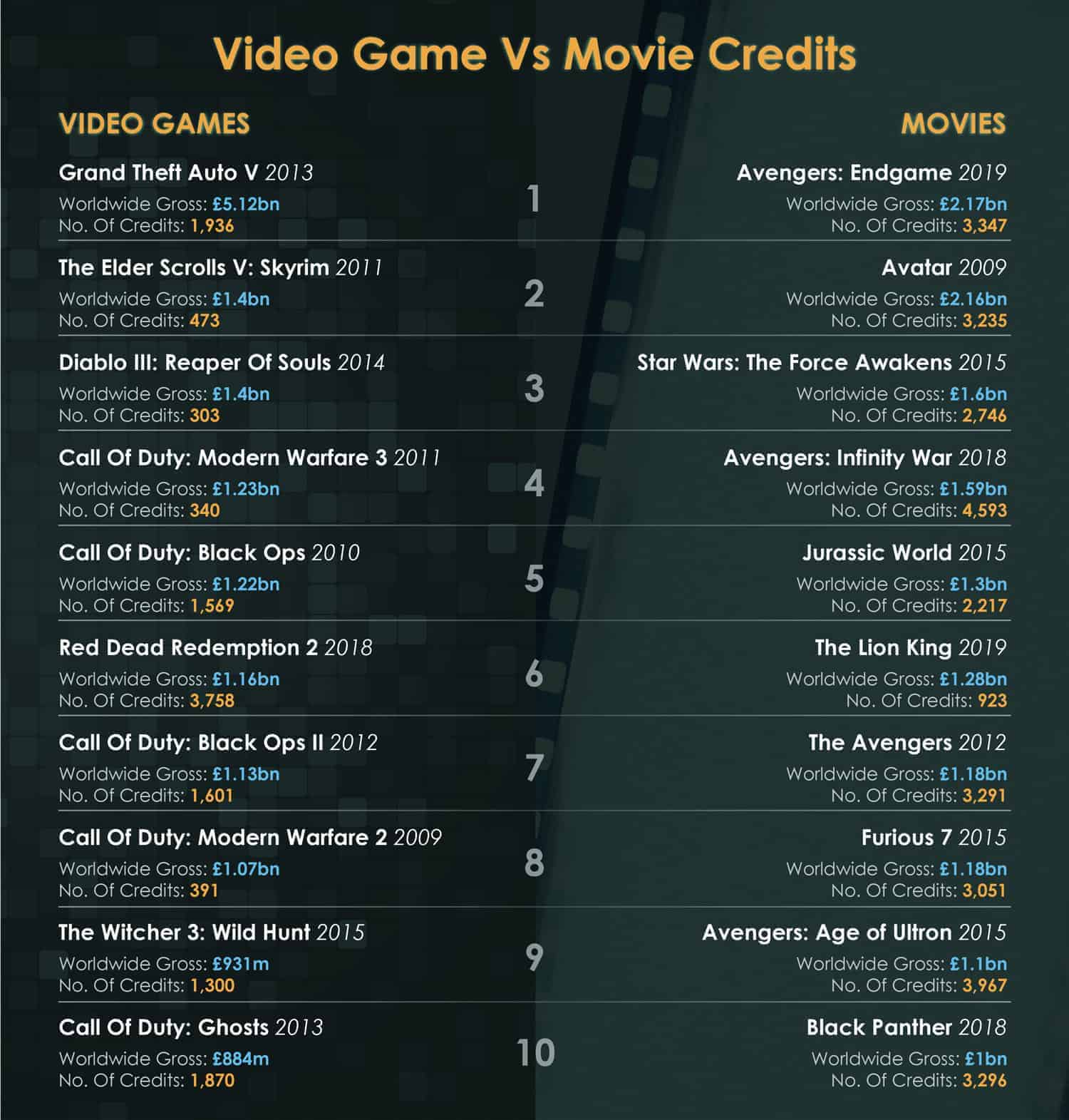 Video Games Vs Movie Credits