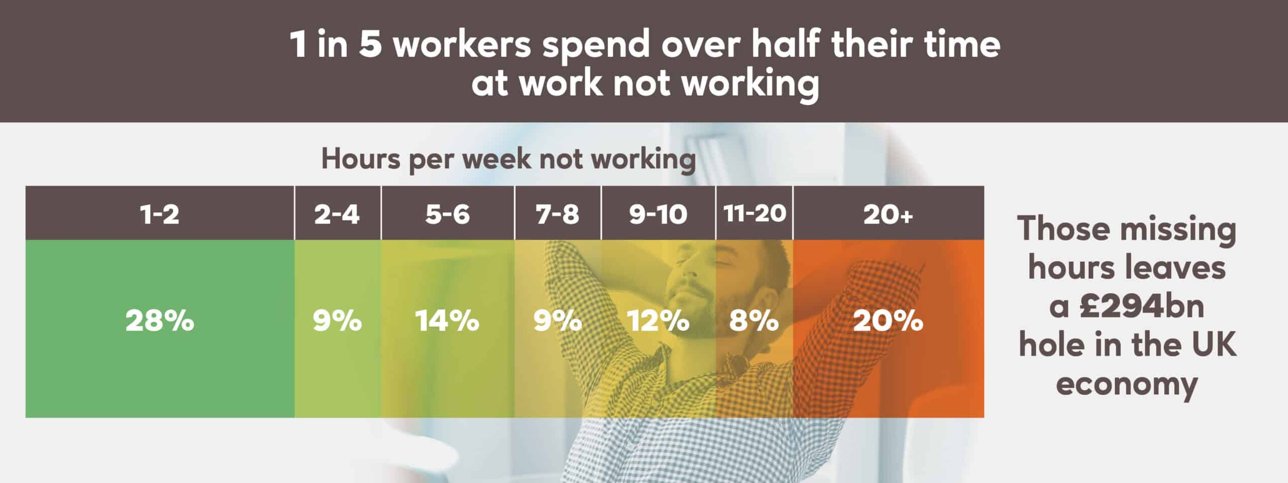 1 in 5 Workers Spend Over Half Their Time Not Working