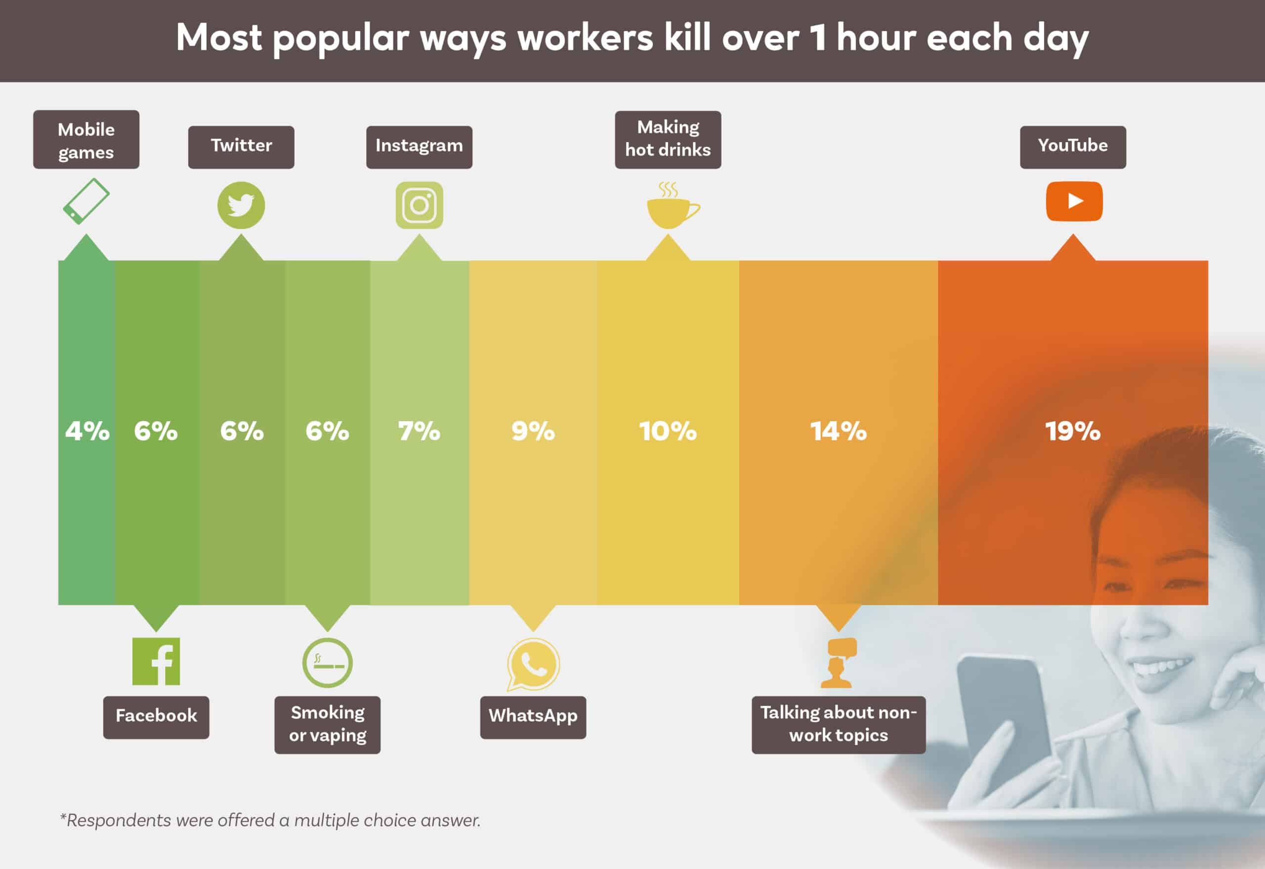 Most Popular Way Workers Kill Over 21 Hour Each Day