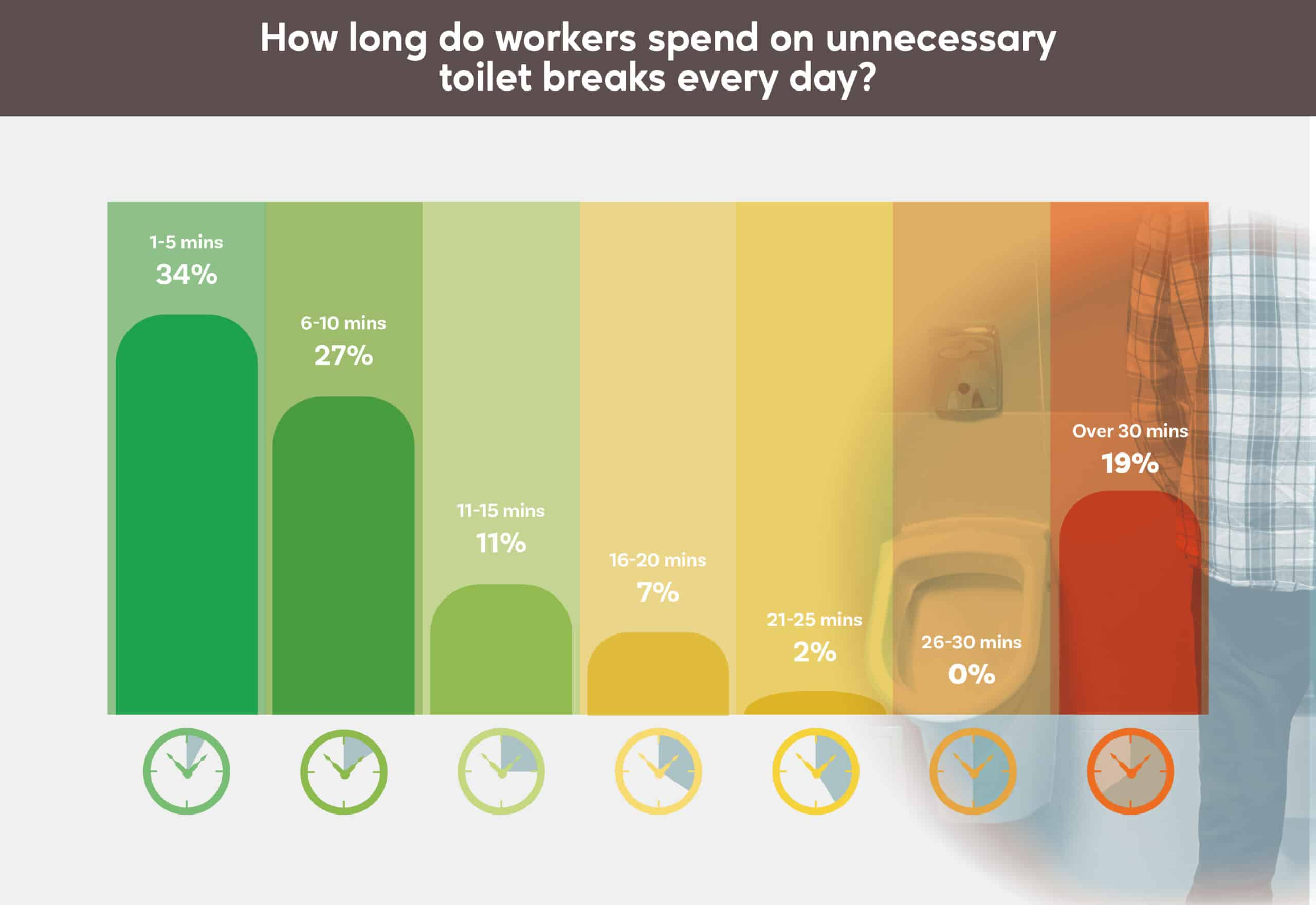 19% of workers spend over 30 minutes per day on the toilet