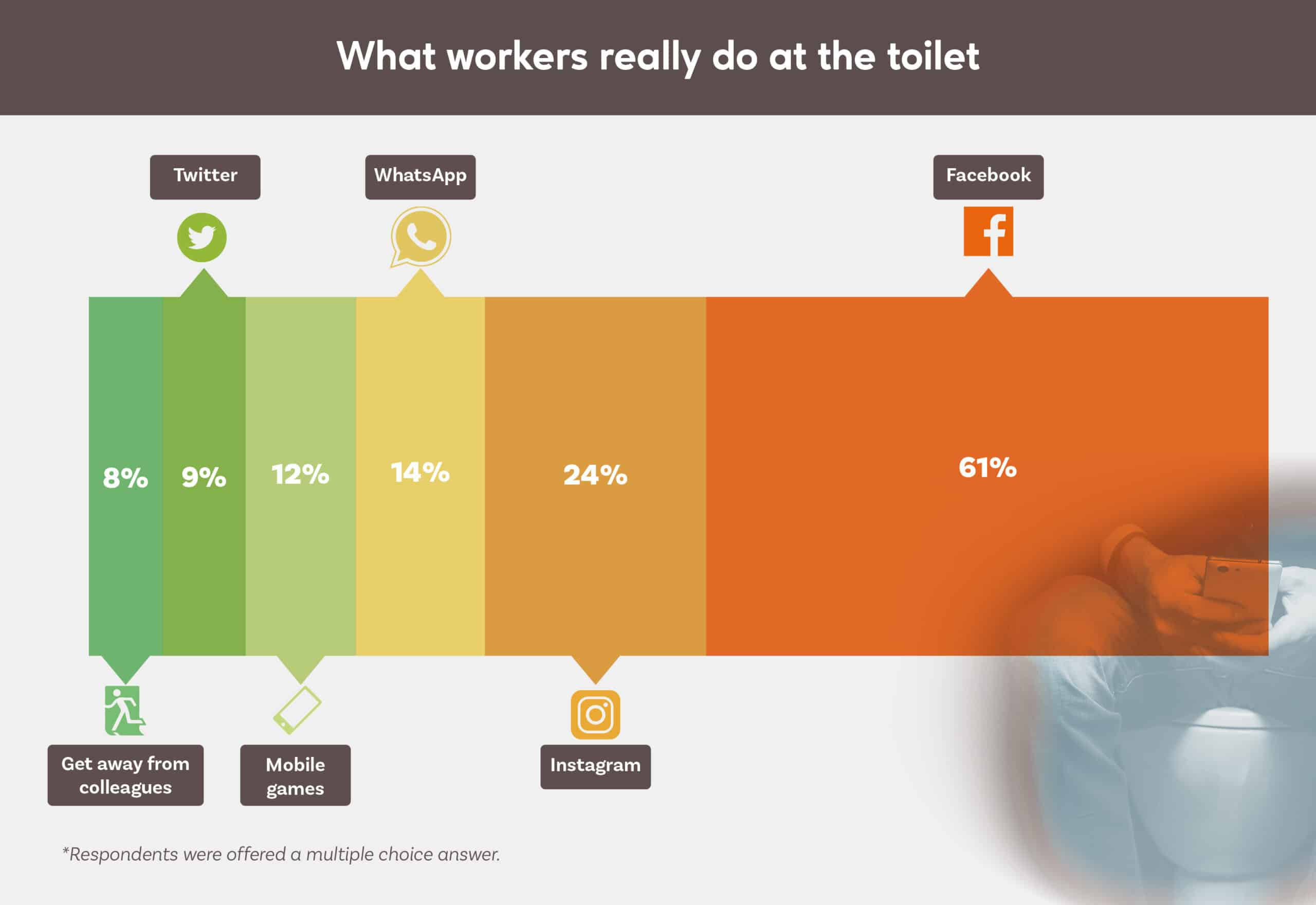 What Workers Really Do At The Toilet