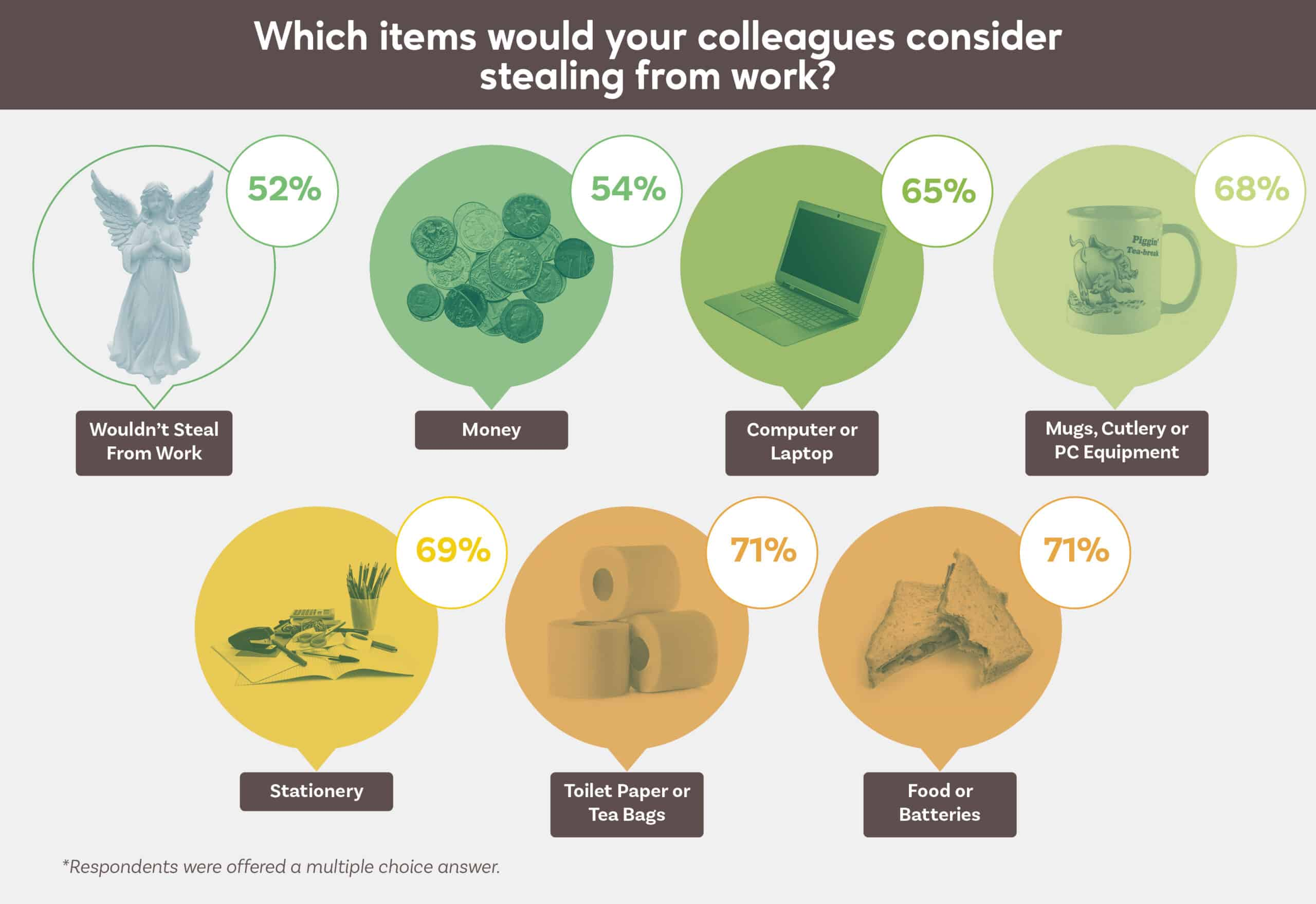 Which Items Would Your Colleagues Consider Stealing From Work?